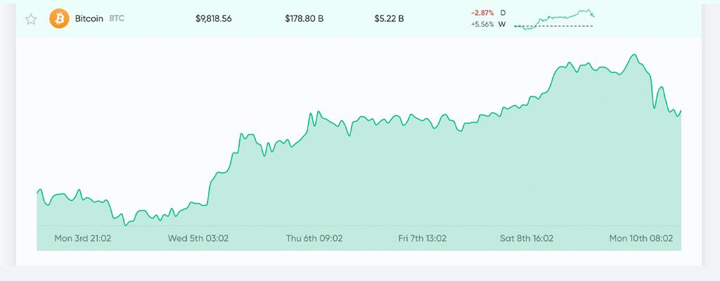"""Valor de Bitcoin de 10,000 USD impulsado por CME. Diferencia en el precio de los contratos de futuros """"width ="""" 1024 """"height ="""" 400 """"srcset ="""" https://noticiascripto.site/wp-content/uploads/2020/02/1581346659_465_Valor-de-Bitcoin-de-10000-reducido-por-la-brecha-de-precios-de-los-futuros-de-CME.jpg 1024w, https: //news.bitcoin.com/wp-content/uploads/2020/02/btccharttoday2-300x117.jpg 300w, https://news.bitcoin.com/wp-content/uploads/2020/02/btccharttoday2-768x300 .jpg 768w, https://news.bitcoin.com/wp-content/uploads/2020/02/btccharttoday2-696x272.jpg 696w """"tamaños ="""" (ancho máximo: 1024px) 100vw, 1024px"""