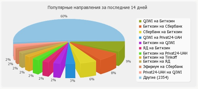 "Los rusos pueden usar Qiwi, Sberbank, Yandex Money y ahora Binance P2P Exchange para comprar bitcoins con ""width ="" 639 ""rubles height ="" 287 ""srcset ="" https://news.bitcoin.com/ wp-content / uploads / 2020 /02/bestchange-ru-trades.jpg 639w, https://news.bitcoin.com/wp-content/uploads/2020/02/bestchange-ru-trades-300x135.jpg 300w "" tamaños = ""(ancho máximo: 639px) 100vw, 639px"
