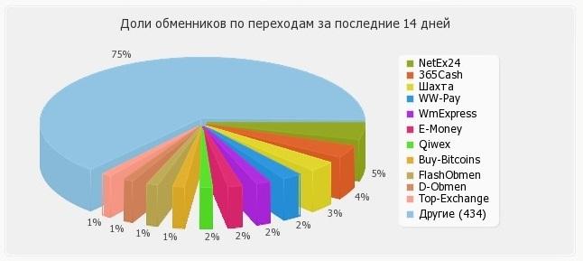 "Rusia anie no puede usar Qiwi, Sberbank, Yandex Money y ahora Binance P2P Exchange para comprar bitcoins con rublos ""width ="" 646 ""height ="" 289 ""srcset ="" https://news.bitcoin.com/wp-content/uploads /2020/02/bestchange-ru-exchangers-new.jpg 646w, https://news.bitcoin.com/ wp-content / uploads / 2020/02 / bestchange-ru-exchangers-new-300x134.jpg 300w ""tamaños = ""(Ancho máximo: 646px) 100vw, 646px"