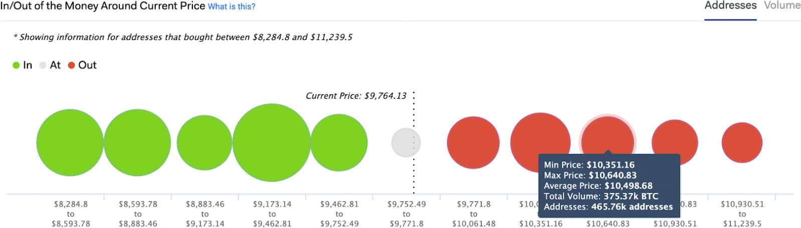 Moneda de entrada / salida de Bitcoin a un precio aproximado