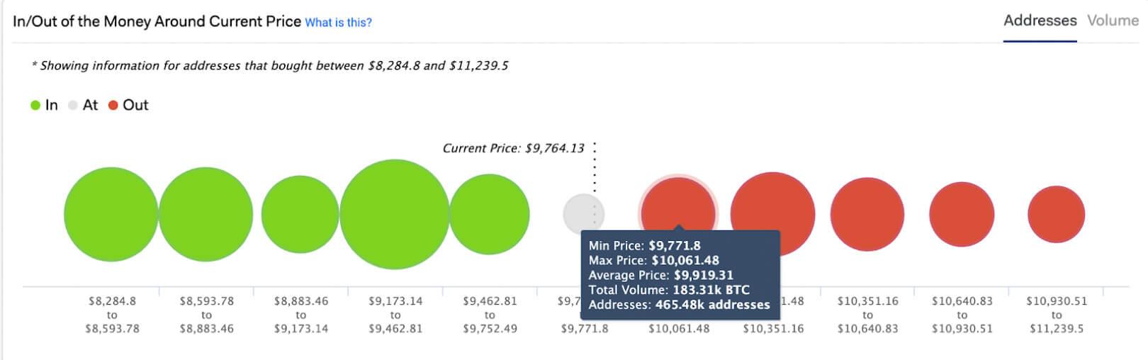 Dinero de entrada / salida de Bitcoin a precio aproximado